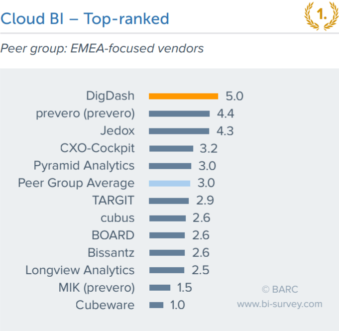 CLOUD bi BI SURVEY BARC